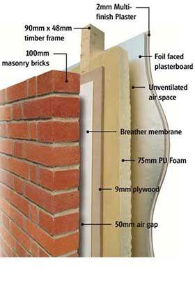 Timber Frame Walls